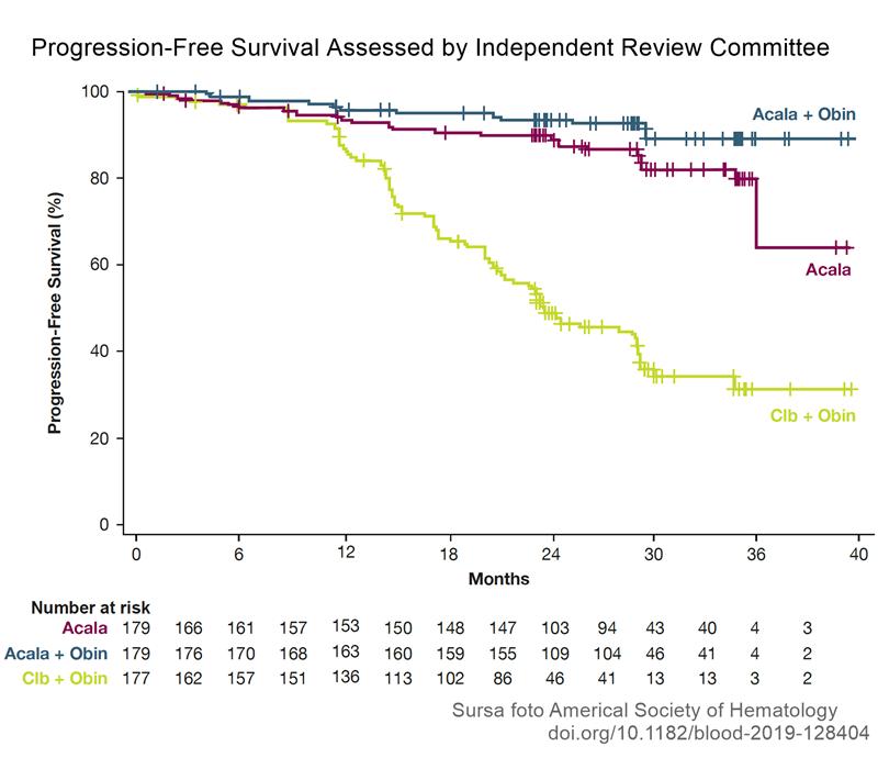 Rezultate acalabrutinib în tratamentul leucemiei limfocitare cronice, în cadrul studiului de fază III ELEVATE-TN. Sursa foto ASH