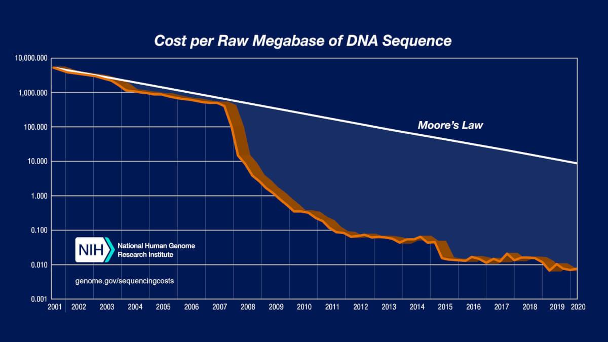 Costurile secvențierii genomului