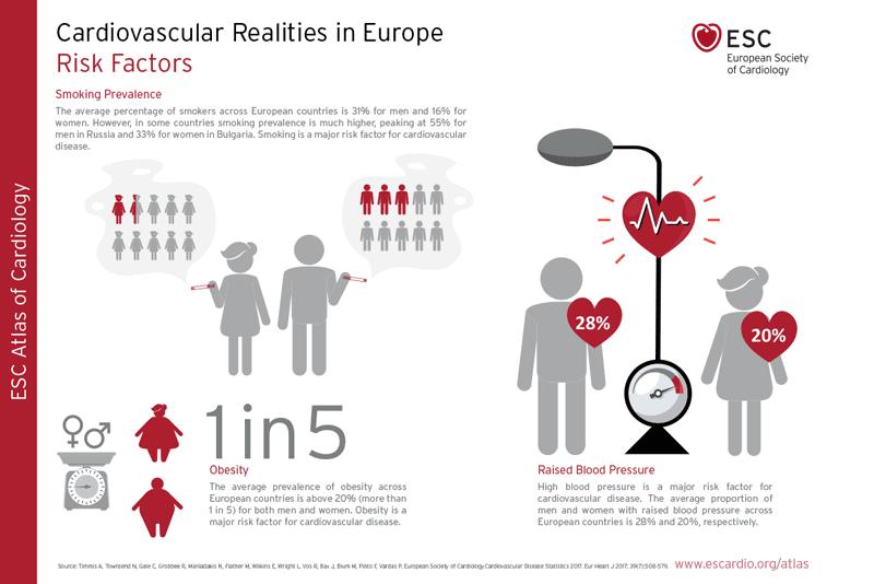 Factori de ris cardiovaculari infografic.