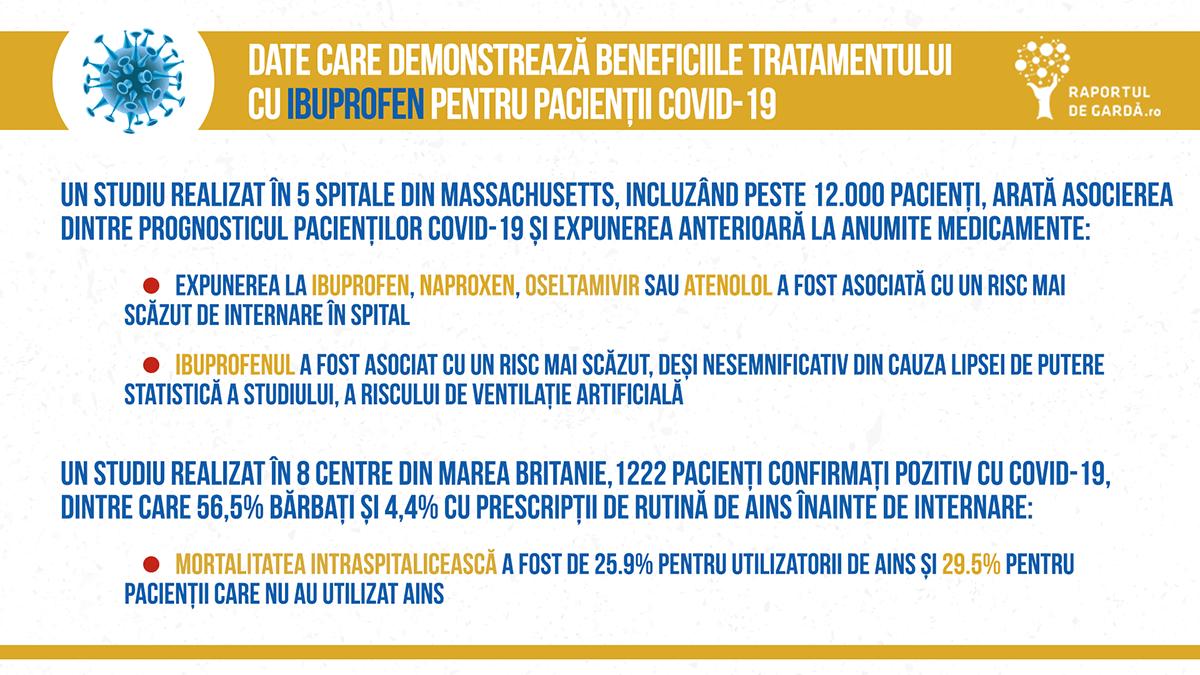 Date care demonstrează beneficiile tratamentului cu Ibuprofen pentru pacienții COVID-19