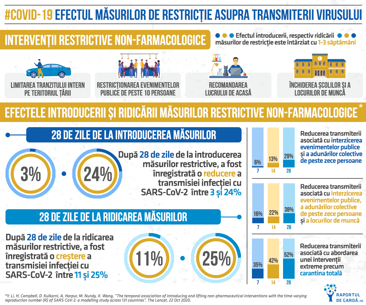 infografic-efect-masuri-restrictie-transmitere-coronavirus