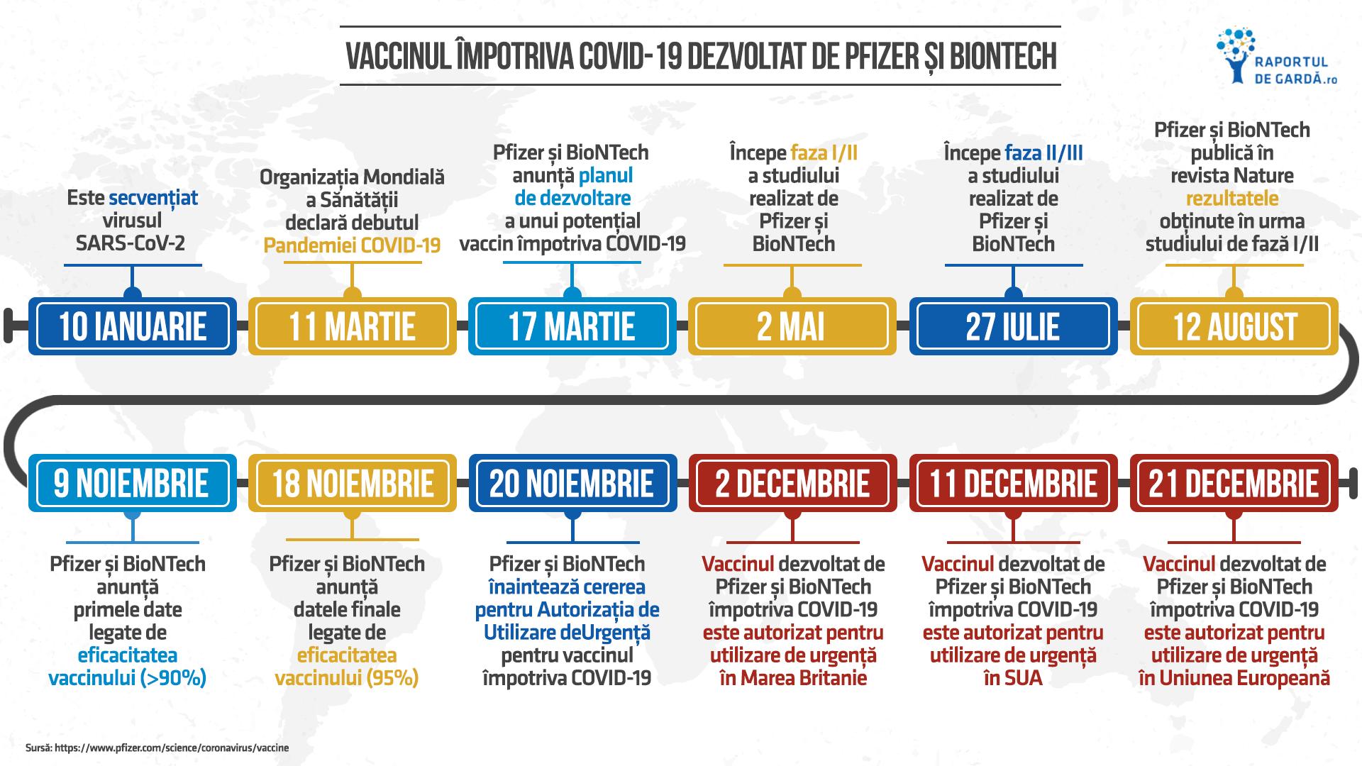 Aprobare vaccin Pfizer BioNTech în UE