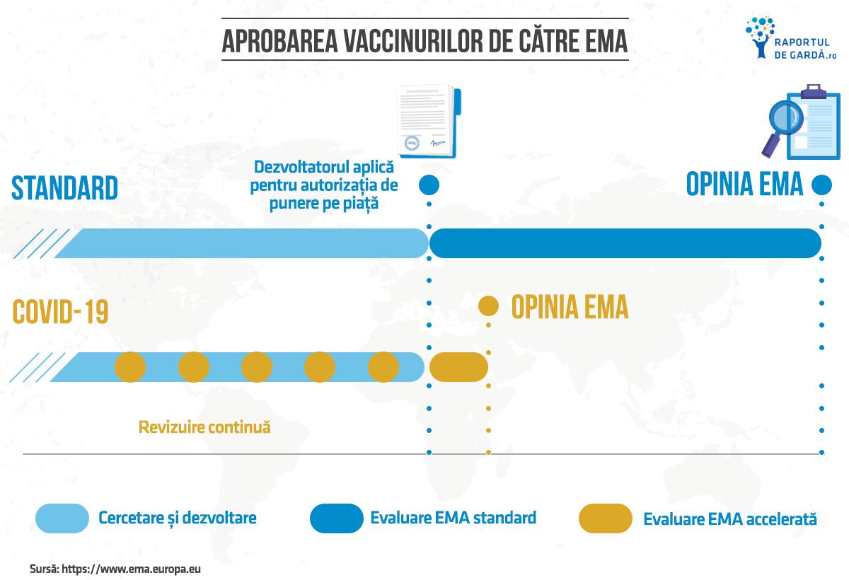 Aprobarea vaccinului împotriva COVID-19 de către Agenția Europeană a Medicamentului