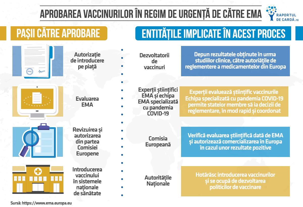 Aprobarea vaccinului împotriva COVID-19 de către EMA regim urgență