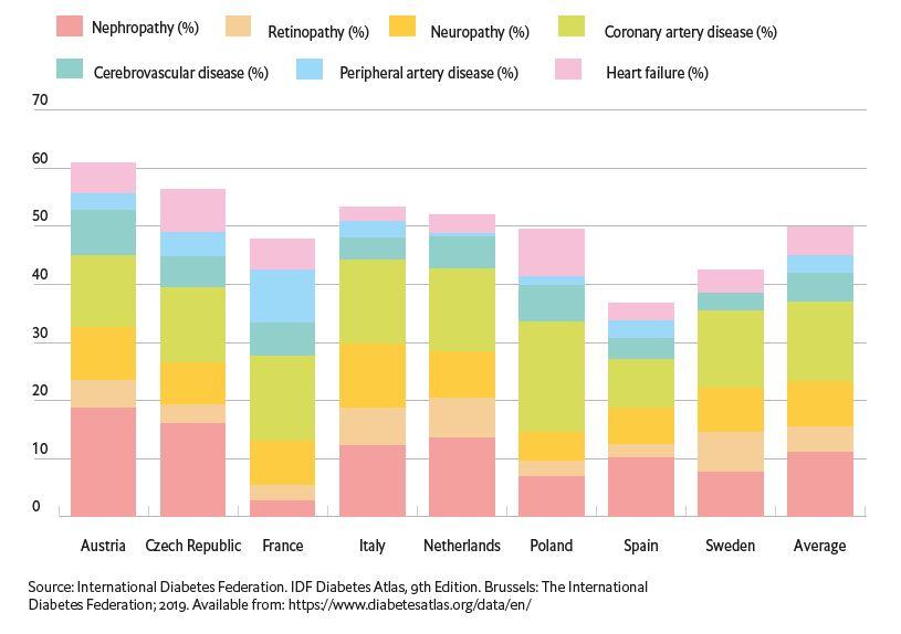 Complicatii frecvente diabet procente tari Europa