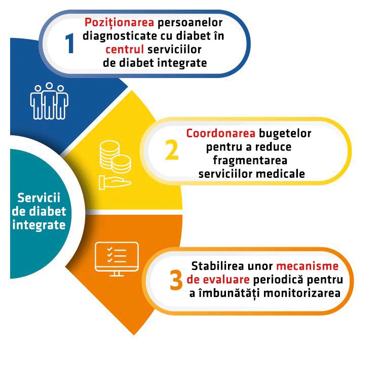 Integrare servicii de diabet plan the economist