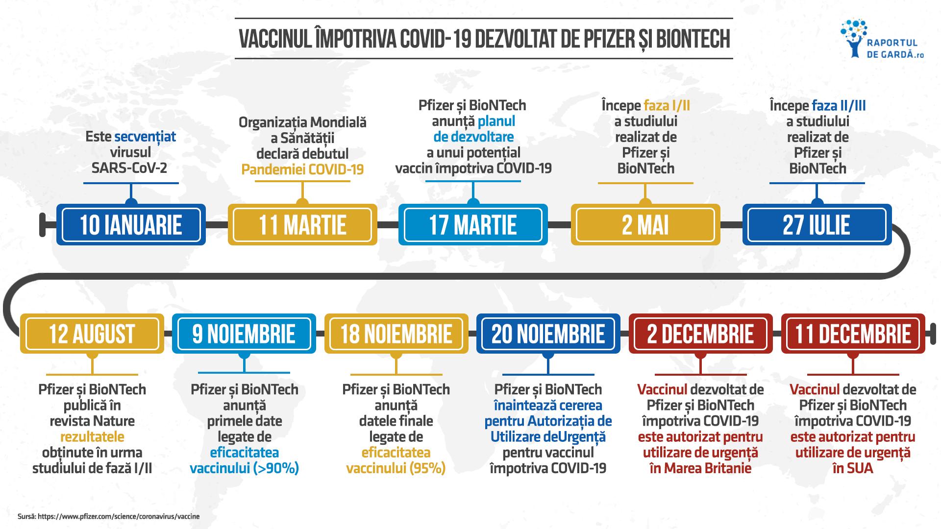 Timeline dezvoltare și aprobare vaccin Pfizer BioNTech împotriva COVID-19