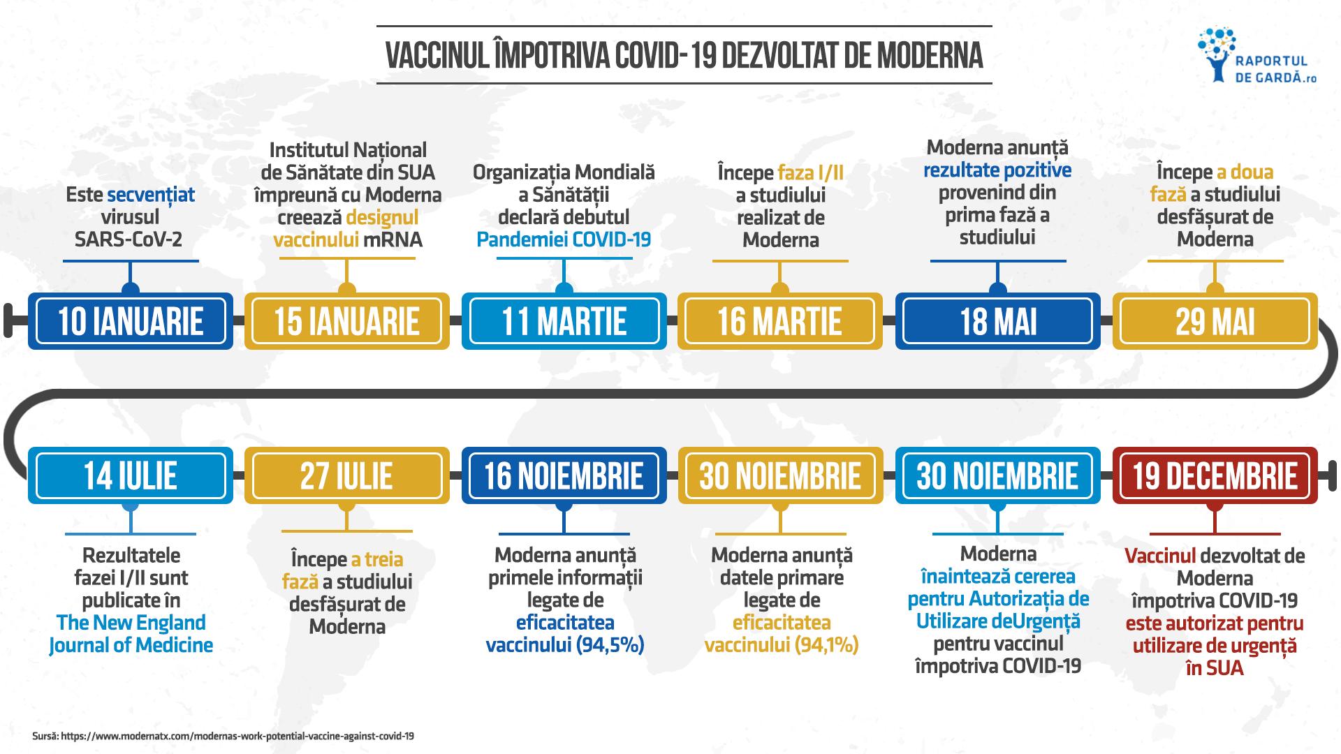 Etapele dezvoltării vaccinului Moderna împotriva COVID19