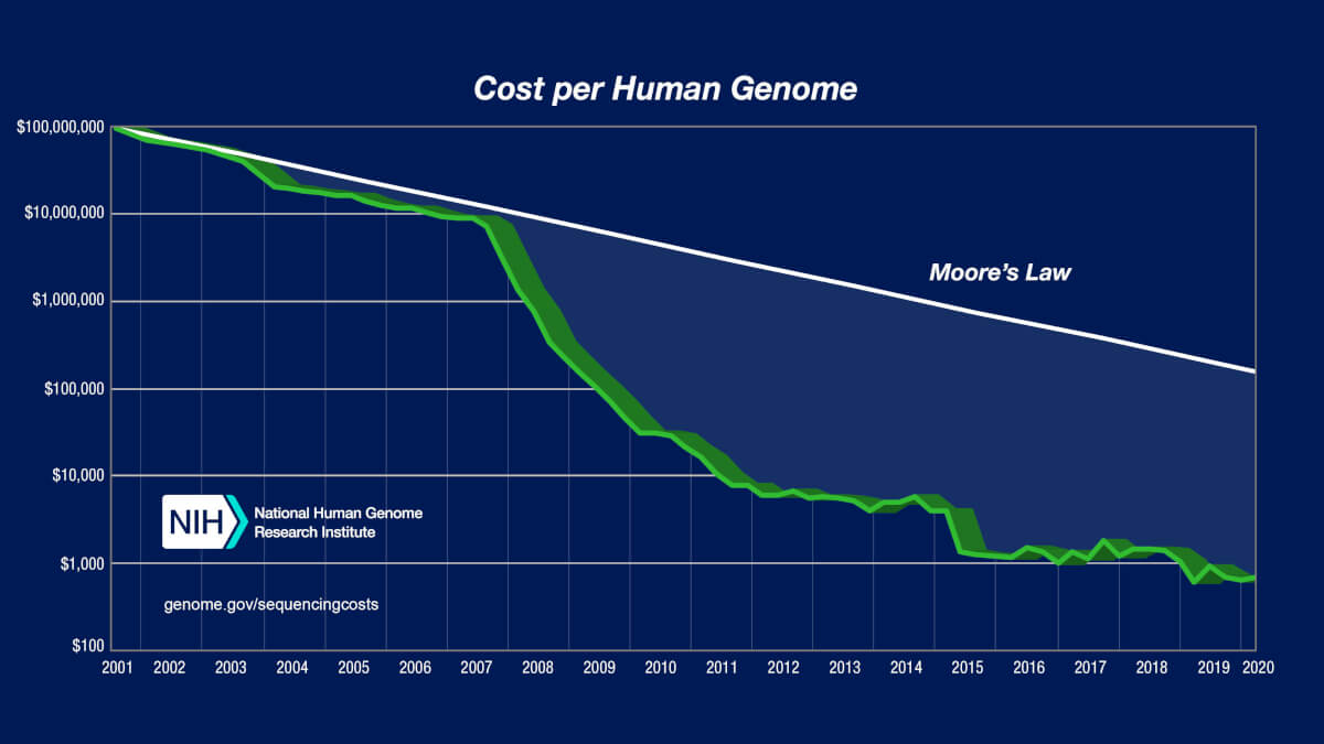Legea lui Moore - genomica