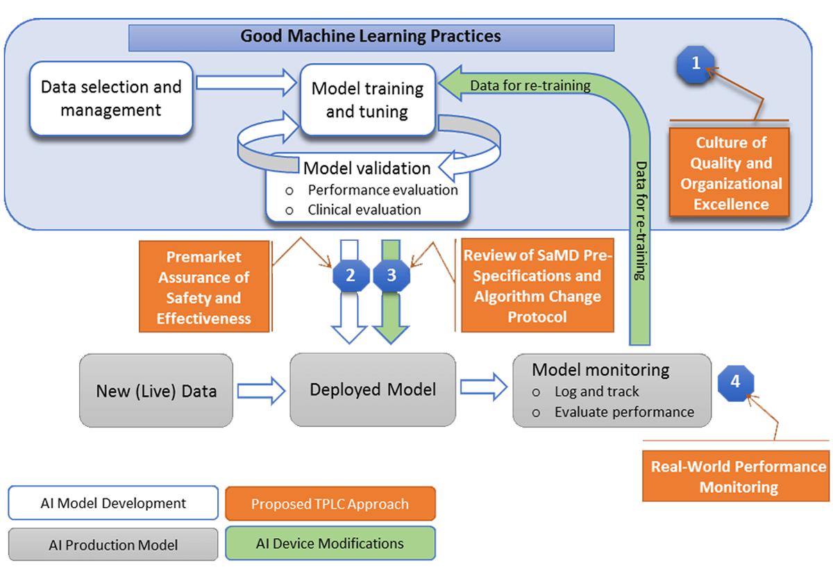 Bune practici pentru algoritmii de machine learning