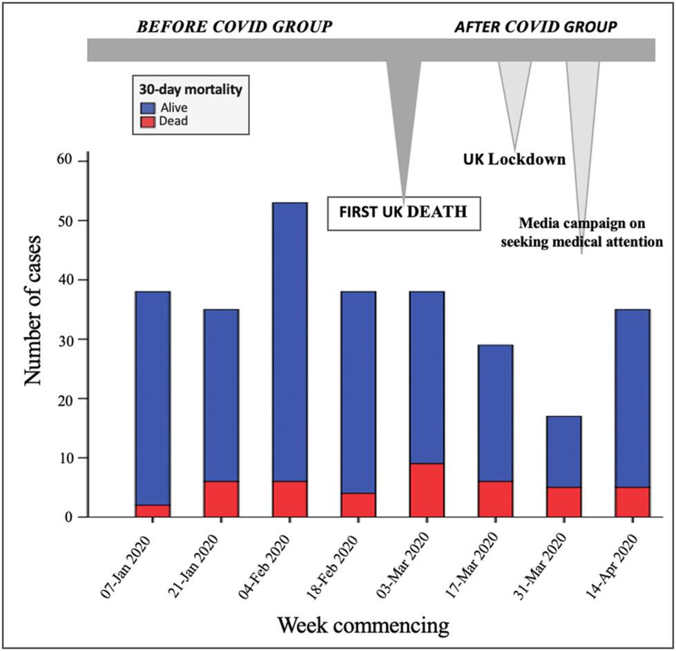 studiu COVID19 insuficienta cardiaca acuta