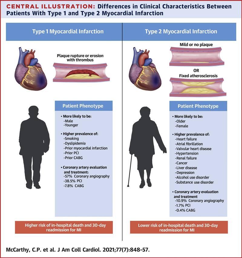 abstract vizual infarct miocardic tip II caracteristici pacienți