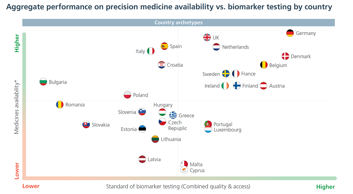Accesul la medicamente de precizie și la testarea biomarkerilor UE