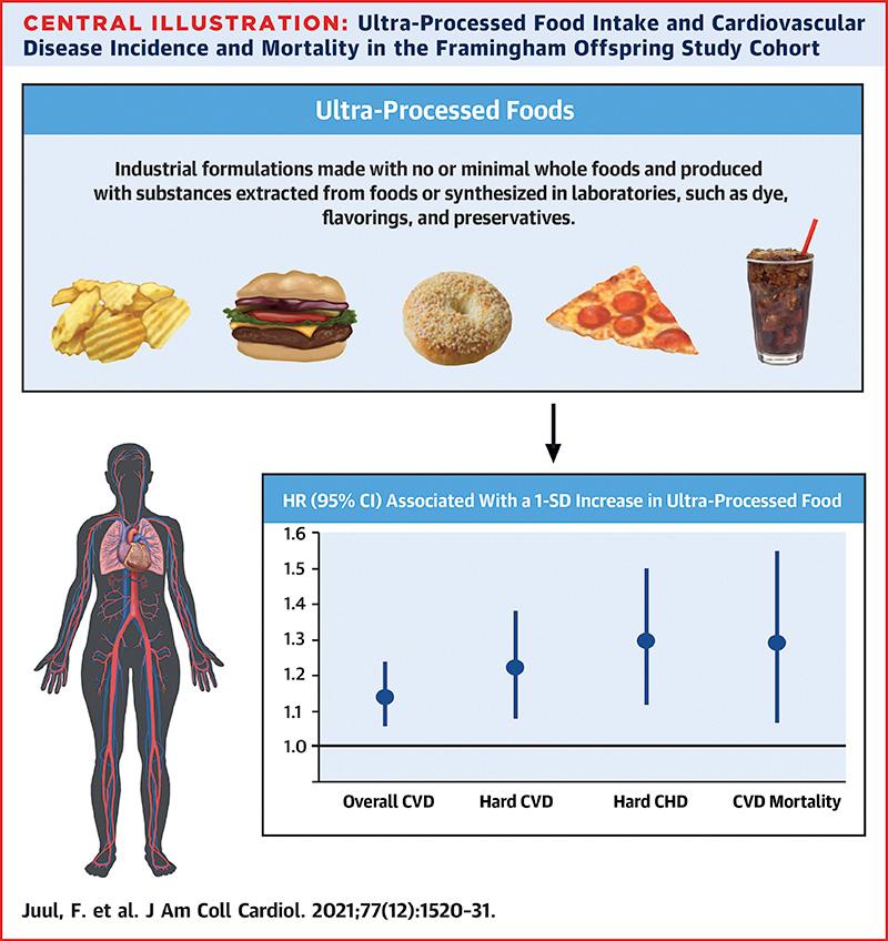 Infografic despre alimentele ultra-procesate și riscul de boli cardiovasculare