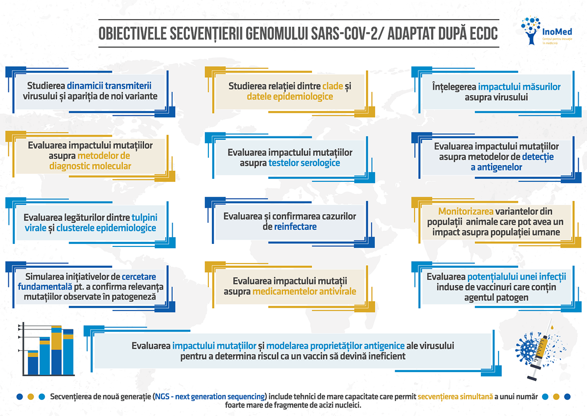 Obiectivele secvențierii SARS-CoV-2