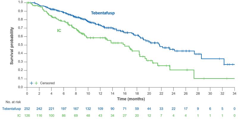 AACR 2021. Grafic probabilitate supraviețuire melanom uveal metastatic tebentafusp versus tratament clasic (inhibitori punct control sau chimioterapie)