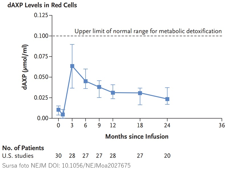 Nivel metaboliți toxici scăzut sub terapia genică ADA-SCID