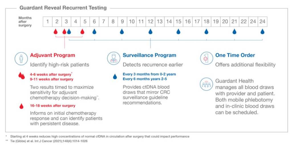 Guardant Reveal prezice recurenta cancer colorectal