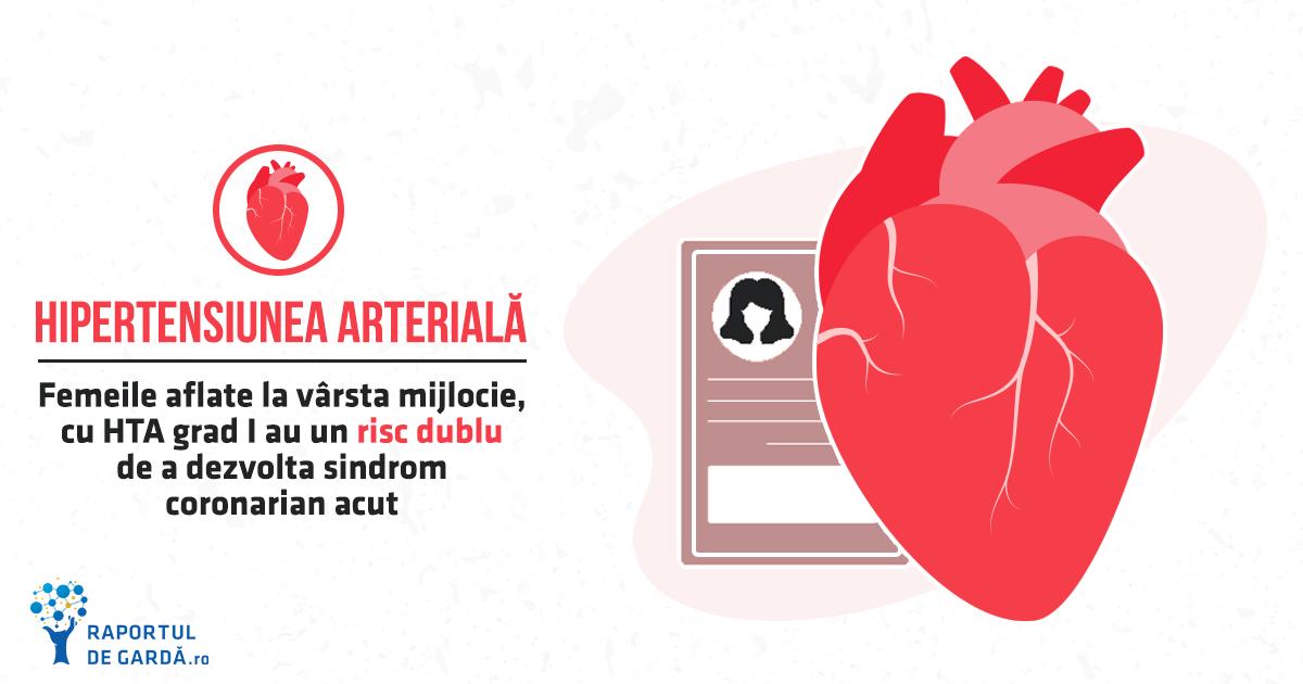 Femeile la varsta mijlociecu HTA grad I prezintă un risc dublu de dezvoltare a sindromului coronarian acut