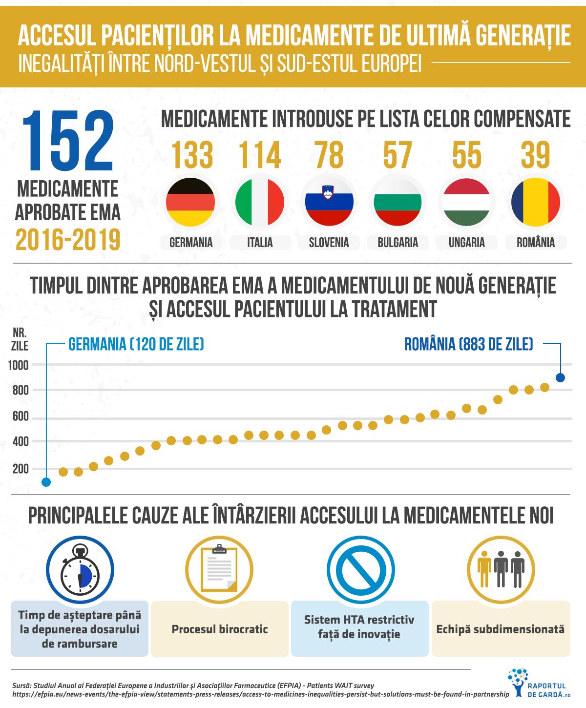 Infografic inegalități acces tratament între statele europene