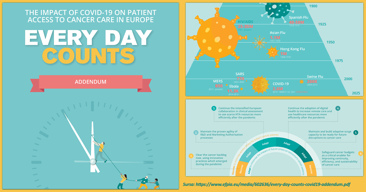 """""""Every day counts: The impact of COVID-19 on patient access to cancer care in Europe"""""""