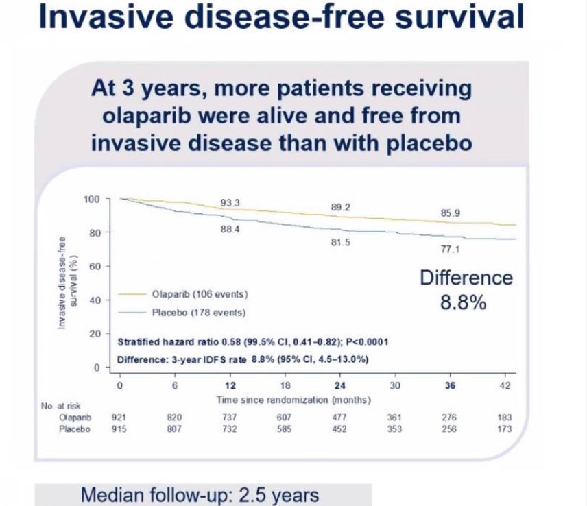 studiul OlympiA supravietuirea fara semne de boală invazivă olaparib versus placebo