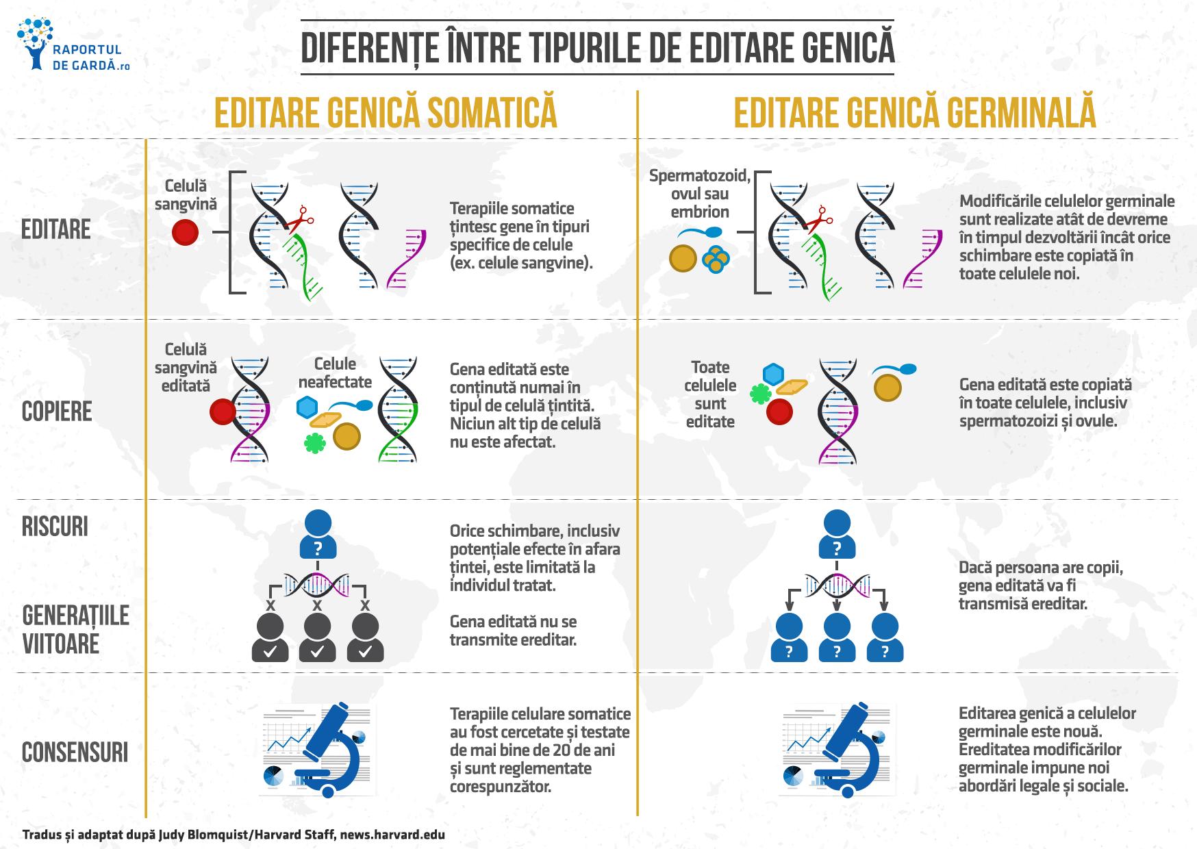 Diferențe între tipurile de editare genică