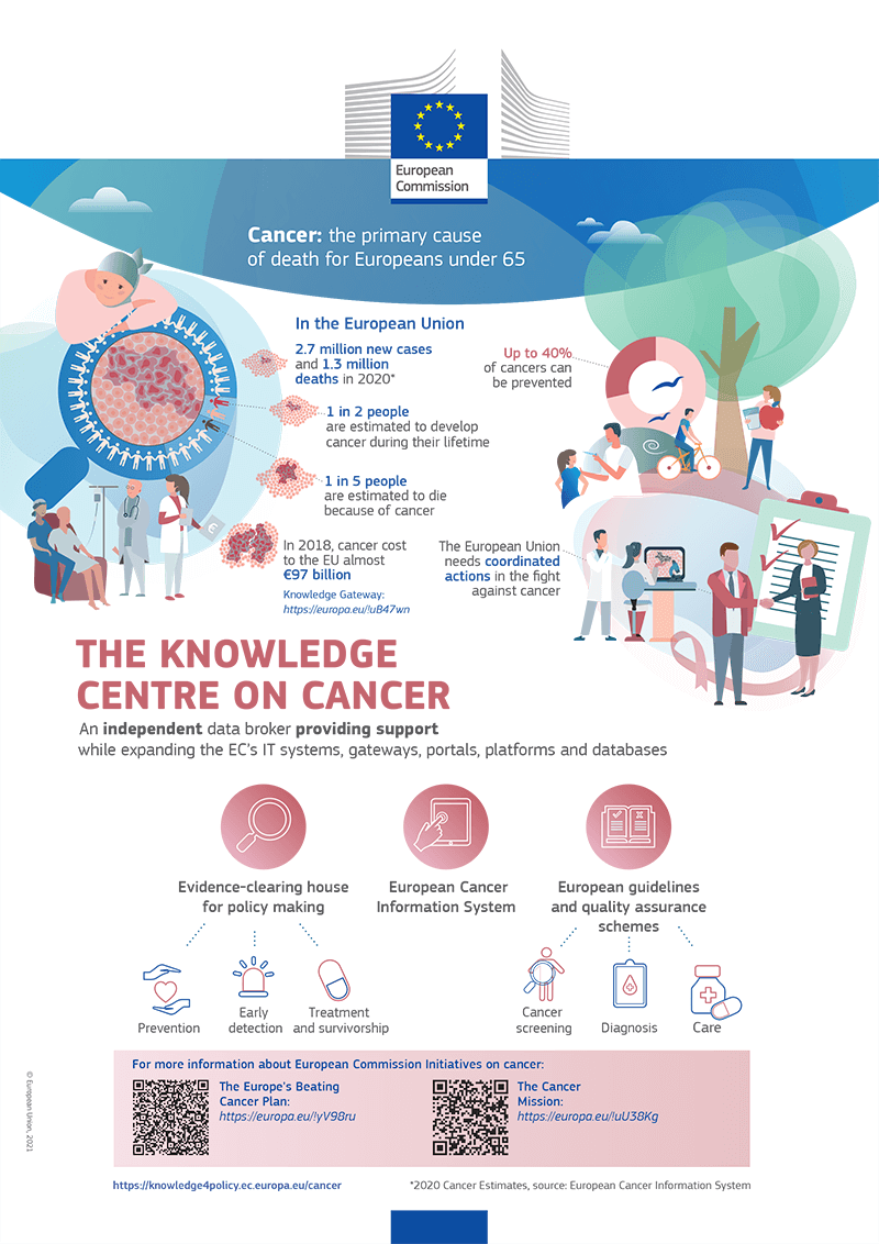 The knowledge centre on cancer infografic