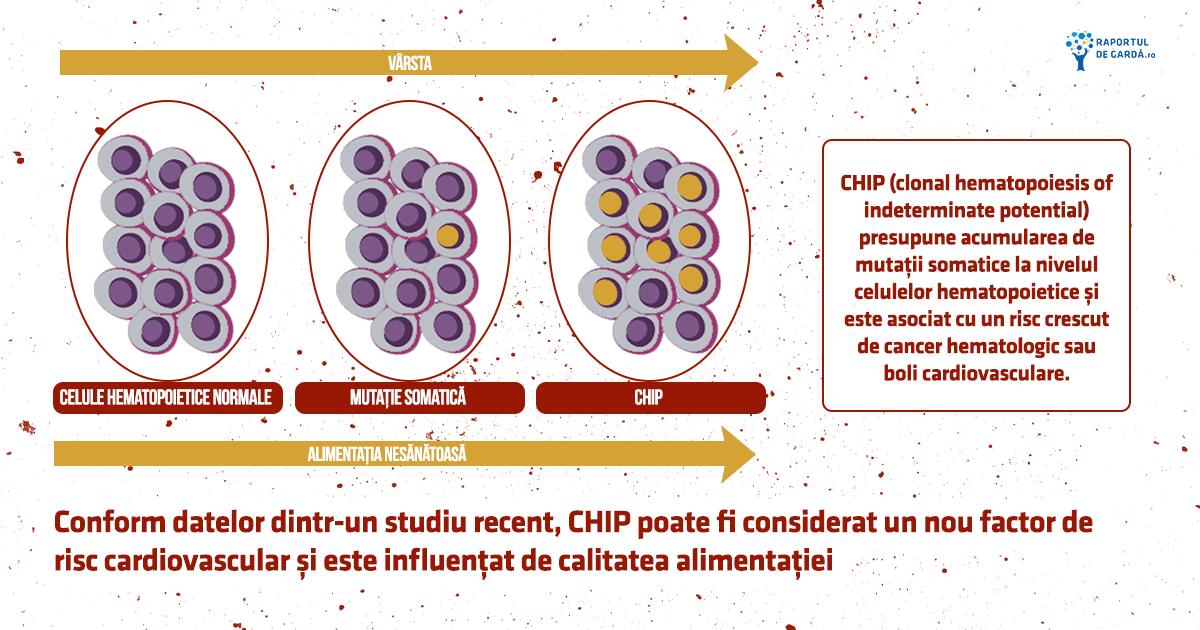 Fenomenul CHIP, influențat de vârstă și alimentație