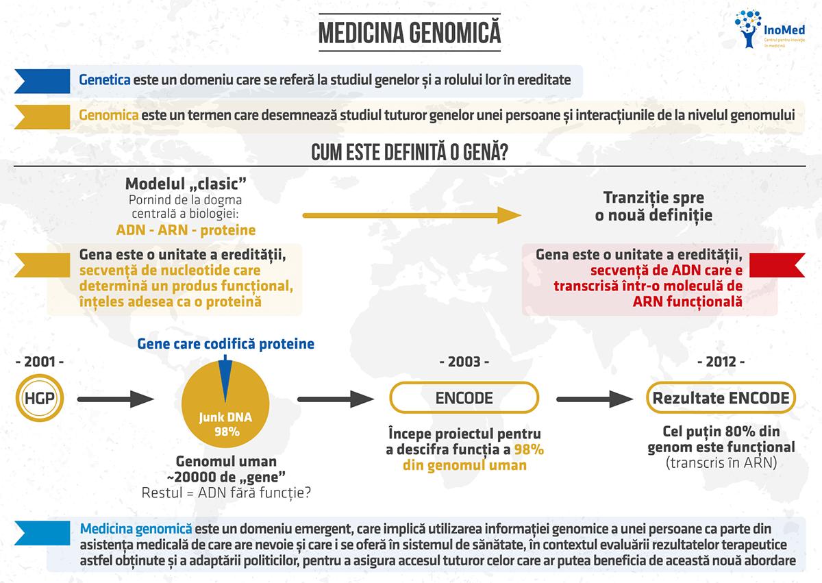 State of Innovation 2021-Medicina genomică
