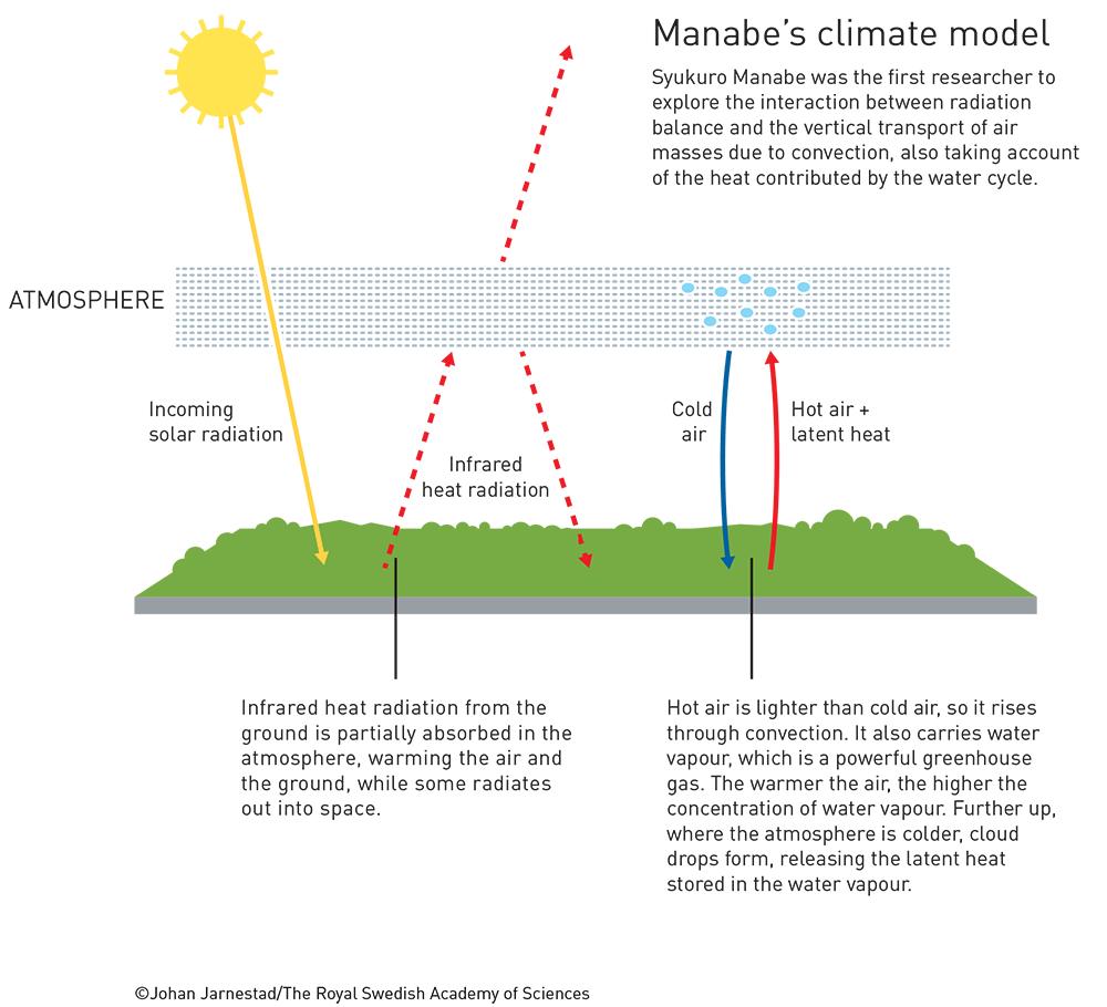 Modelul Climatic al lui Manabe