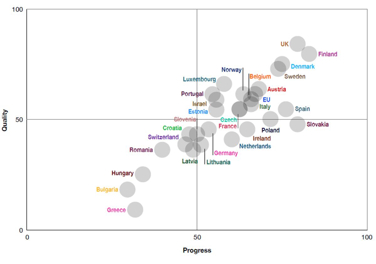 Clasamentul țărilor în funcție de politicile pentru utilizarea secundară de date