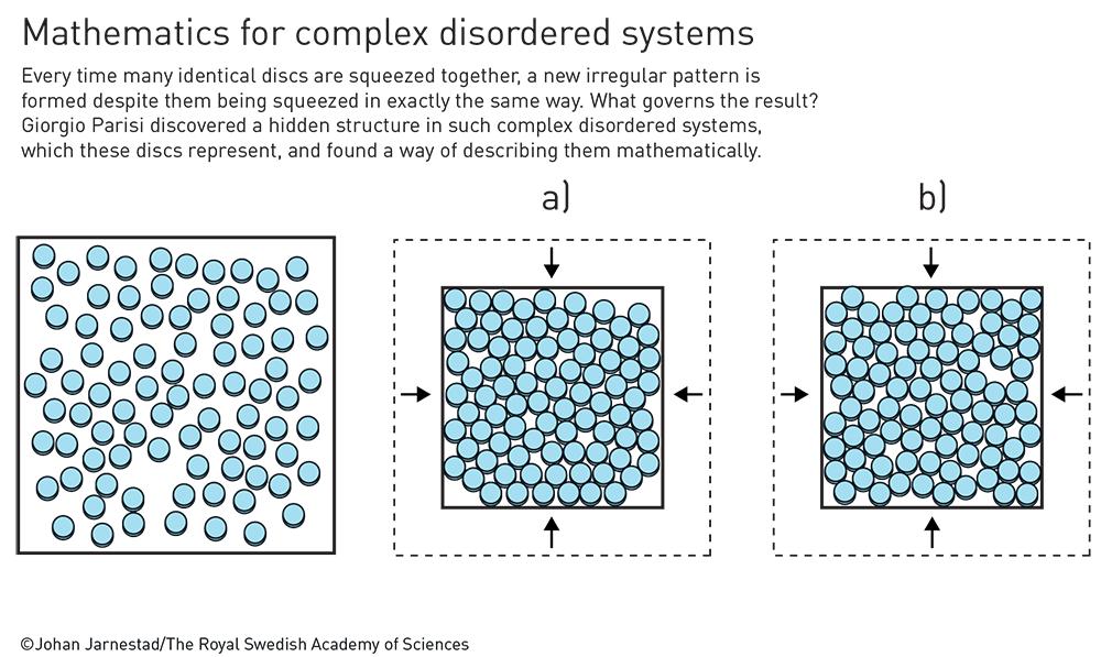 Sisteme complexe - sticlă