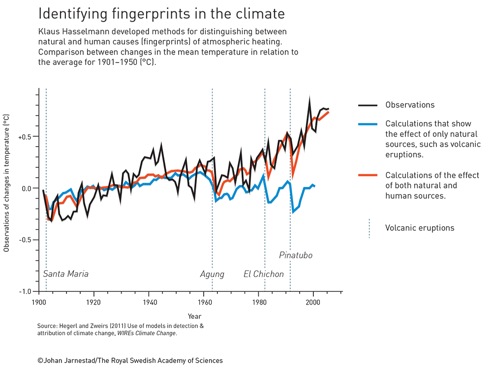 Identificarea amprentei climatice