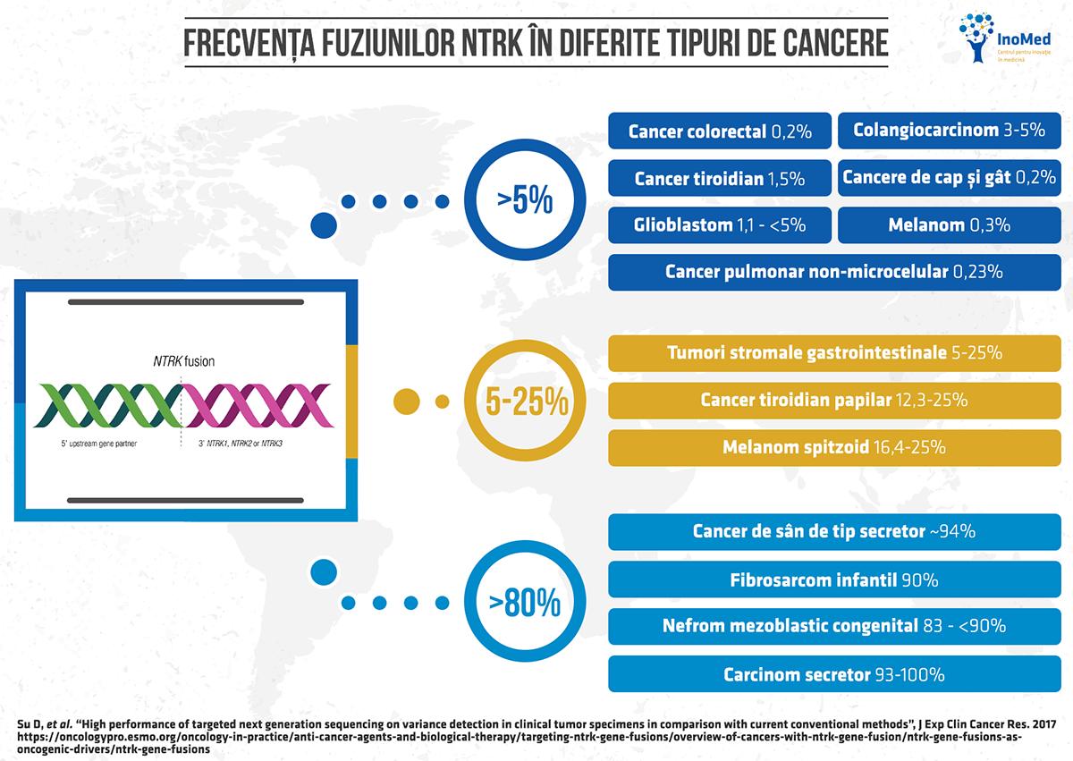Tipuri de cancer cu mutație NTRK